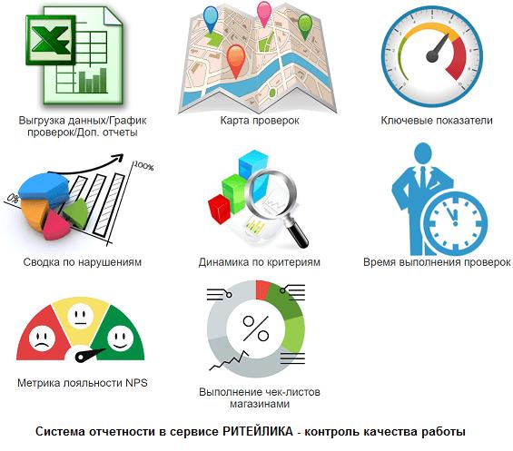 Система отчетов в сервисе Ритейлика