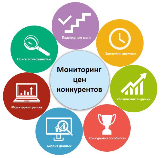 Преимущества использования системы мониторинга цен конкурентов