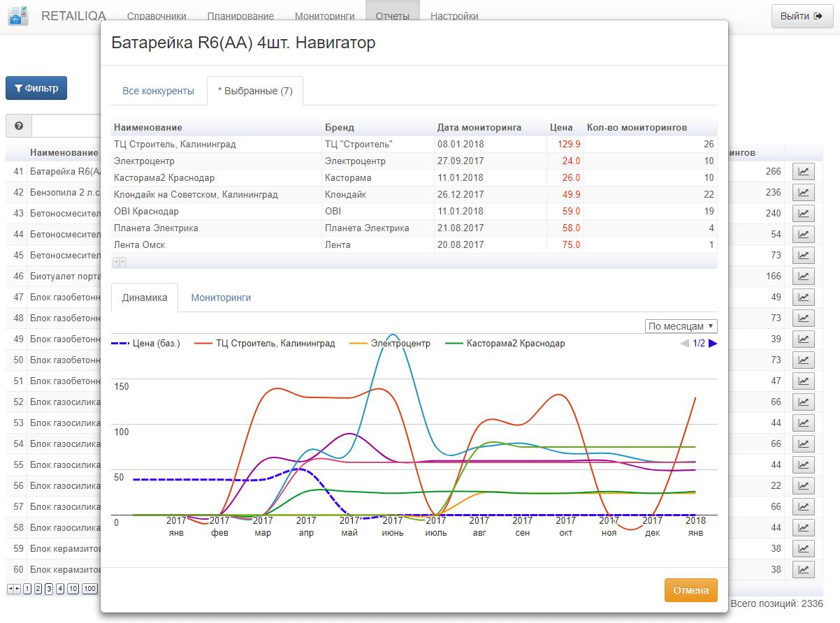Отчет по товару в сервисе анализа цен конкурентов Ритейлика